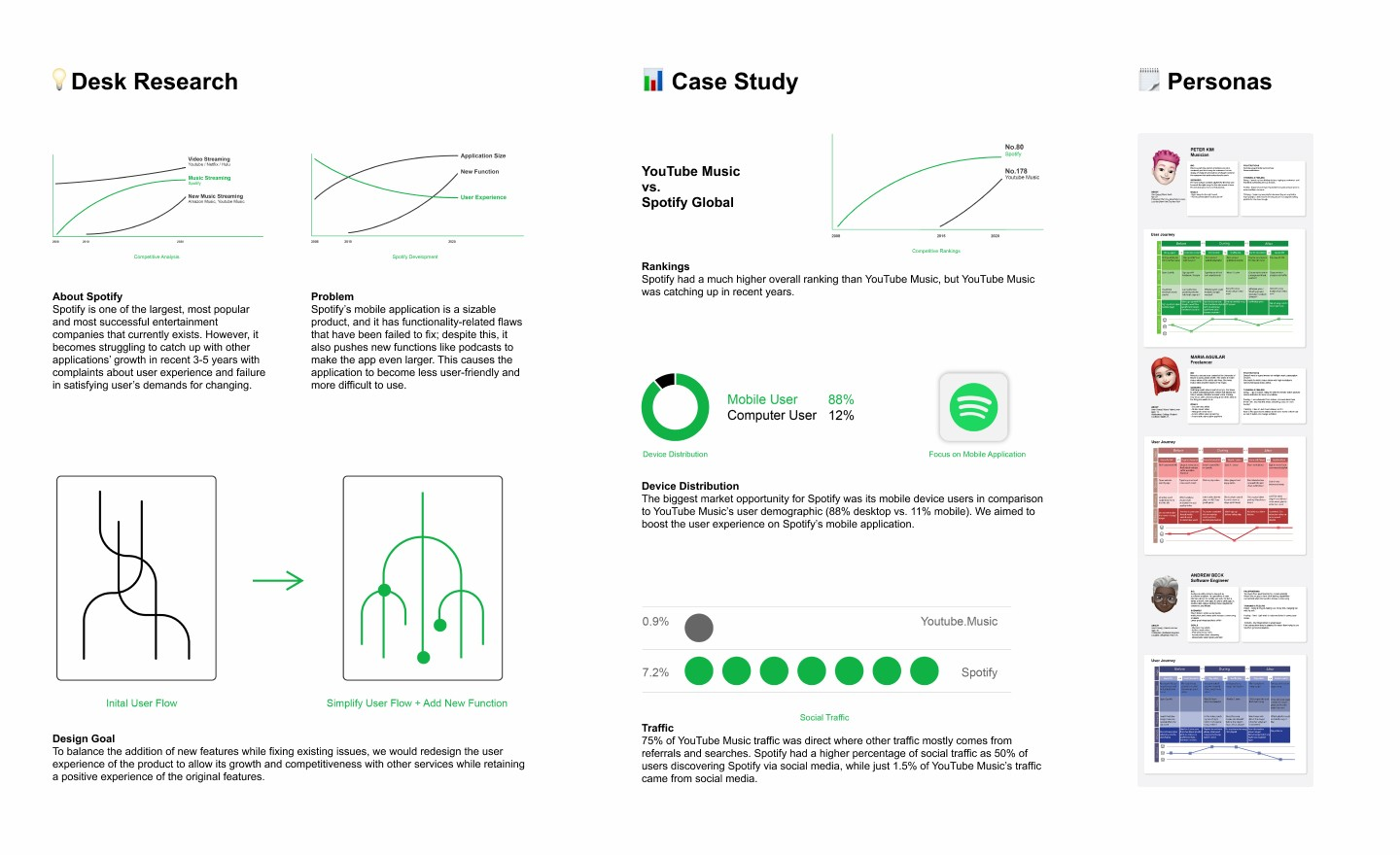 A school UI/UX project in redesigning Spotify's mobile application, we improved its user experience to be more comfortable and accessible and added new functions to meet the current user demand.