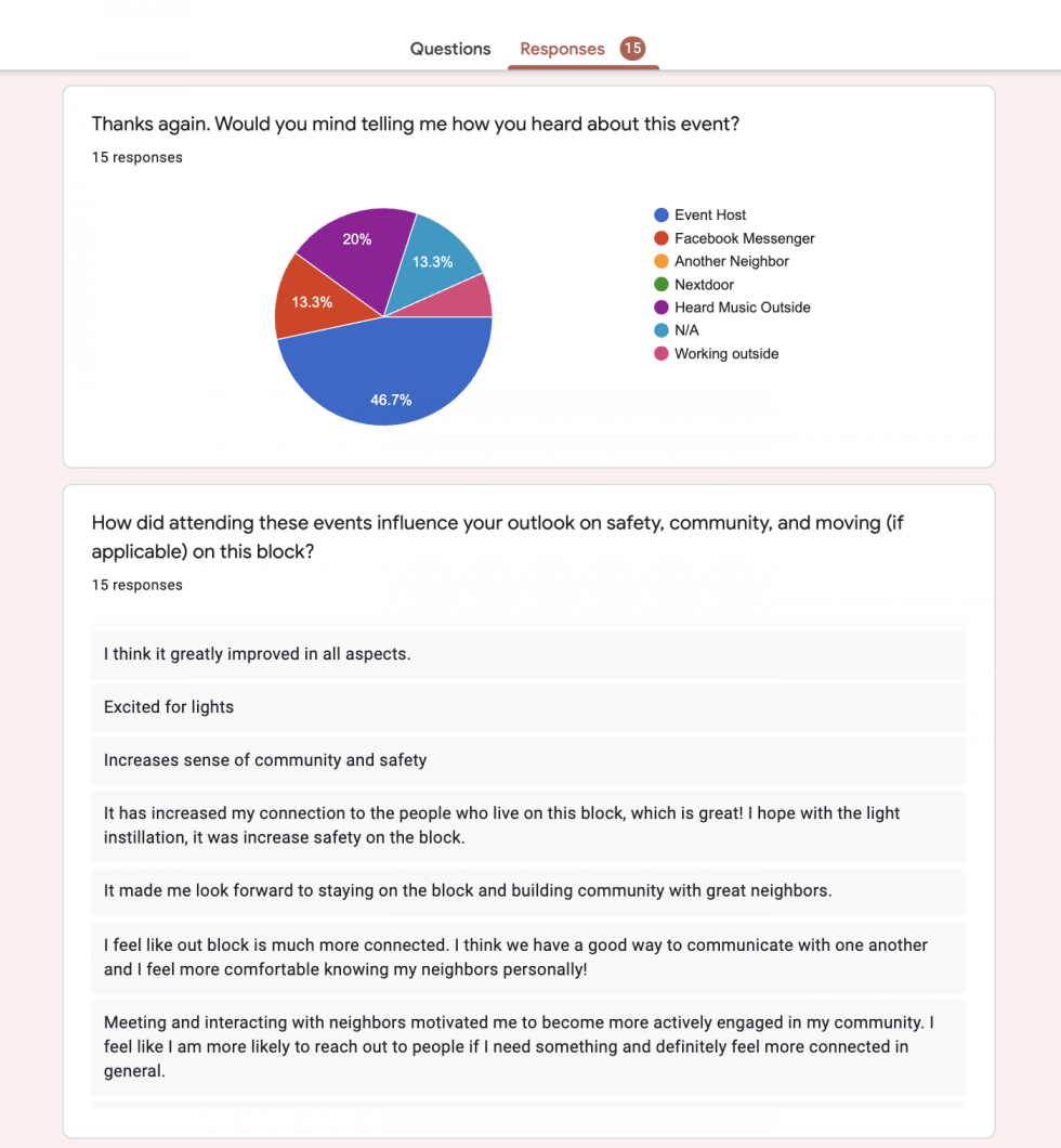 Google Forms feedback survey answering, how did attending these events influence your outlook on safety, community, and moving (if applicable) on this block? Neighbors expressed excitement for the lights going up, increased connection with neighbors, and