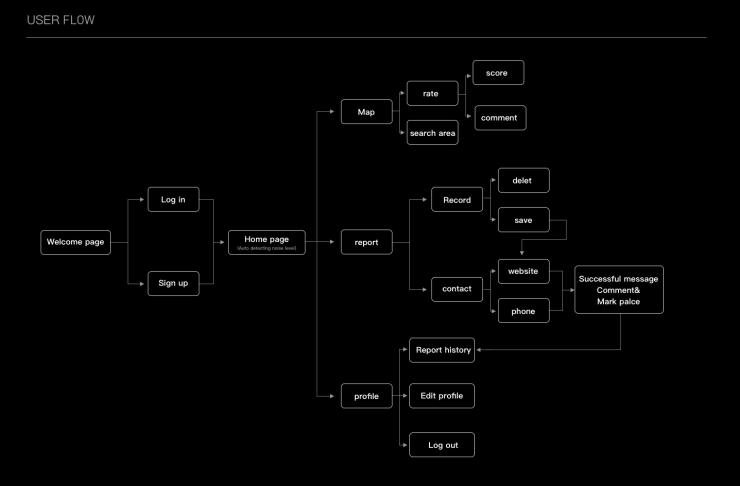 Mute user flow